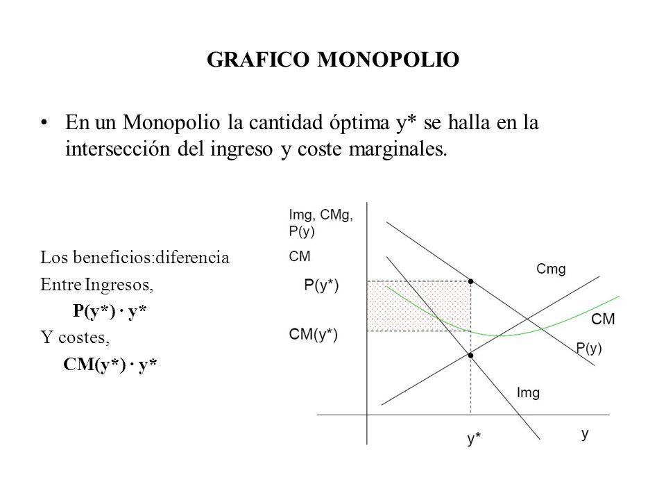 GRAFICO MONOPOLIO En un Monopolio la cantidad óptima y* se halla en la intersección del ingreso y coste marginales. Los beneficios:diferencia Entre In