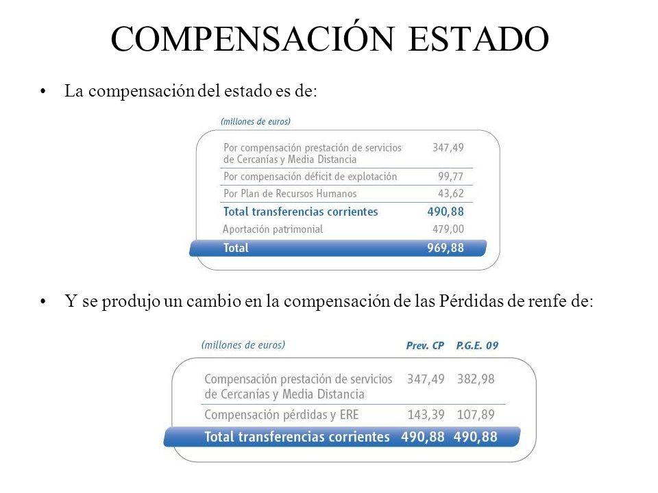 COMPENSACIÓN ESTADO La compensación del estado es de: Y se produjo un cambio en la compensación de las Pérdidas de renfe de: