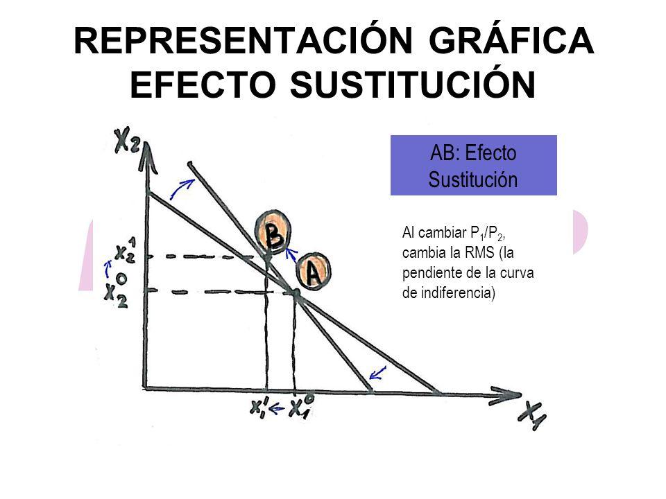 REPRESENTACIÓN GRÁFICA EFECTO SUSTITUCIÓN AB: Efecto Sustitución Al cambiar P 1 /P 2, cambia la RMS (la pendiente de la curva de indiferencia)