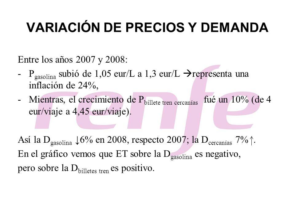 VARIACIÓN DE PRECIOS Y DEMANDA Entre los años 2007 y 2008: -P gasolina subió de 1,05 eur/L a 1,3 eur/L representa una inflación de 24%, -Mientras, el
