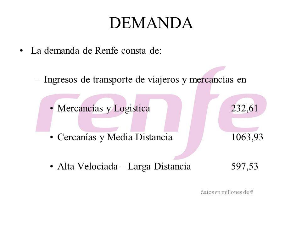 DEMANDA La demanda de Renfe consta de: –Ingresos de transporte de viajeros y mercancías en Mercancías y Logistica232,61 Cercanías y Media Distancia106