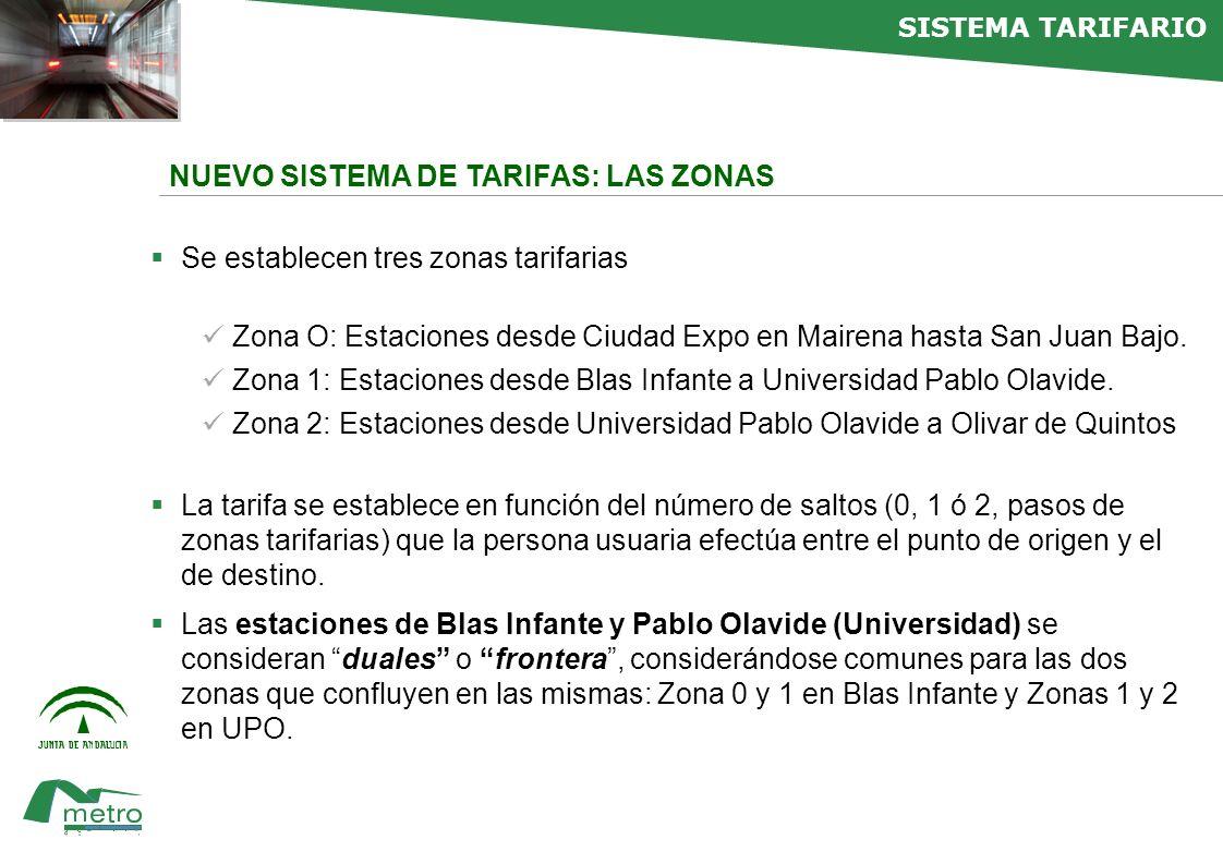 faltan NUEVO SISTEMA DE TARIFAS: LAS ZONAS Se establecen tres zonas tarifarias Zona O: Estaciones desde Ciudad Expo en Mairena hasta San Juan Bajo.