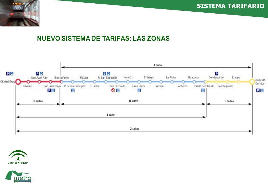 faltan NUEVO SISTEMA DE TARIFAS: TARJETAS SIN CONTACTO El medio de pago en el Metro de Sevilla es siempre la tarjeta sin contacto.