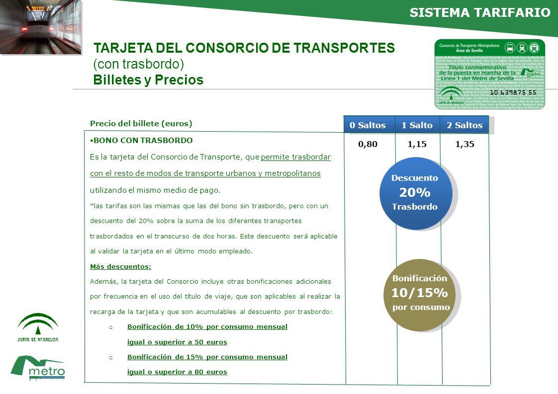 faltan NUEVAS MEJORAS PARA LA INTERMODALIDAD DEL TRANSPORTE PÚBLICO Y PRIVADO Junto a las mejoras del sistema tarifario del Metro de Sevilla, el Consorcio de Transportes ha incorporado otras medidas que facilitan la intermodalidad del transporte público Acuerdo con los Ayuntamientos de Sevilla, Dos Hermanas y Alcalá de Guadaíra para incorporar a los autobuses urbanos la tarjeta sin contacto del Consorcio, que también se usa en los autobuses metropolitanos y el metro, con los correspondientes descuentos por trasbordo y bonificaciones por frecuencia de uso La tarjeta del Consorcio ya se utiliza como medio de pago en los trenes de cercanías de Renfe de Sevilla.