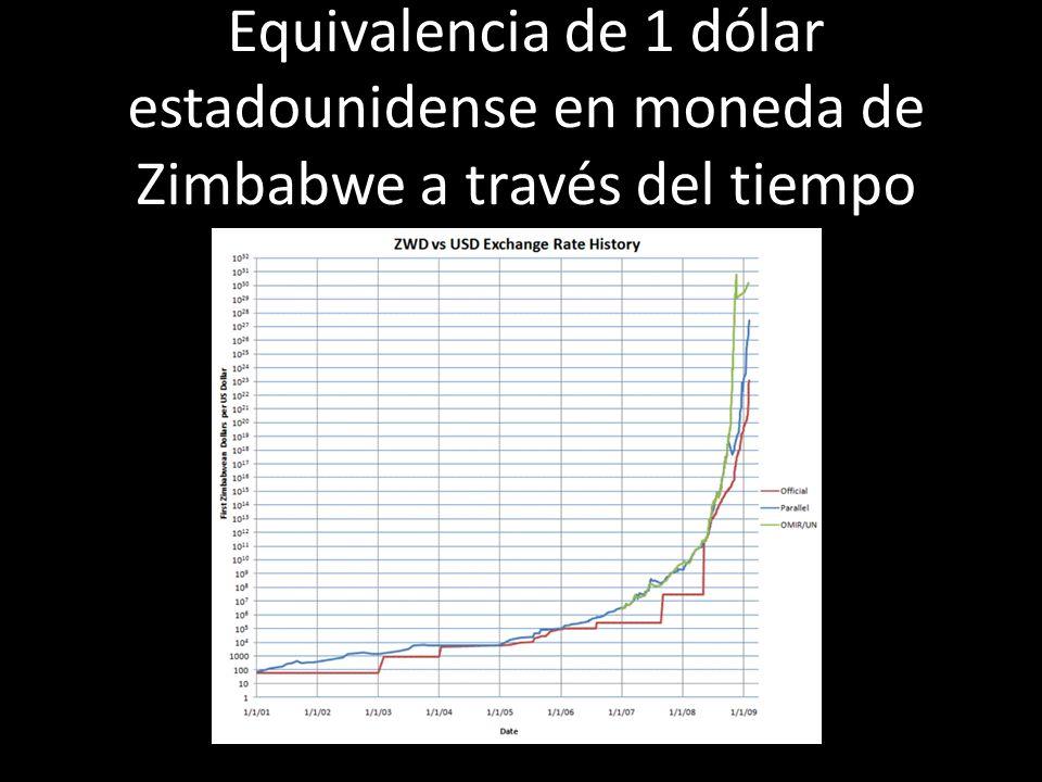 Equivalencia de 1 dólar estadounidense en moneda de Zimbabwe a través del tiempo