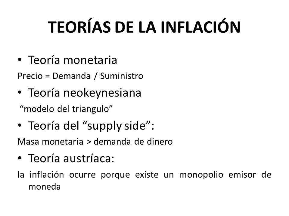 TEORÍAS DE LA INFLACIÓN Teoría monetaria Precio = Demanda / Suministro Teoría neokeynesiana modelo del triangulo Teoría del supply side: Masa monetari