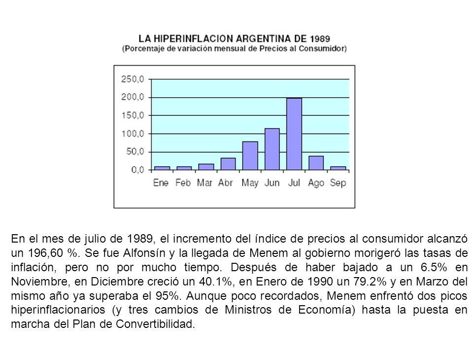 En el mes de julio de 1989, el incremento del índice de precios al consumidor alcanzó un 196,60 %. Se fue Alfonsín y la llegada de Menem al gobierno m