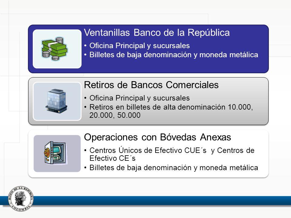 Ventanillas Banco de la República Oficina Principal y sucursales Billetes de baja denominación y moneda metálica Retiros de Bancos Comerciales Oficina