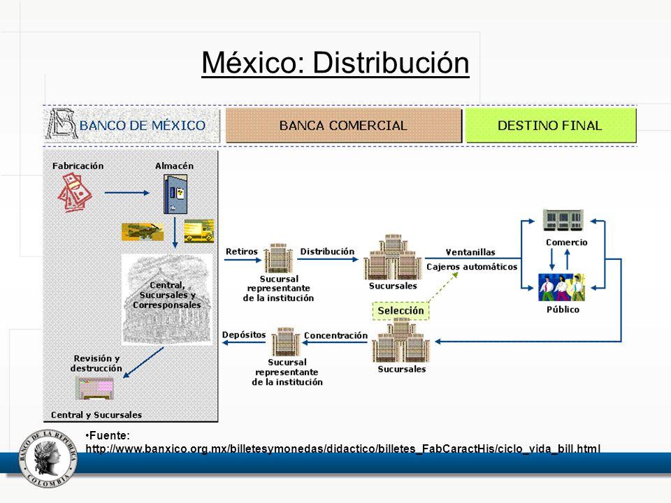 México: Distribución Fuente: http://www.banxico.org.mx/billetesymonedas/didactico/billetes_FabCaractHis/ciclo_vida_bill.html
