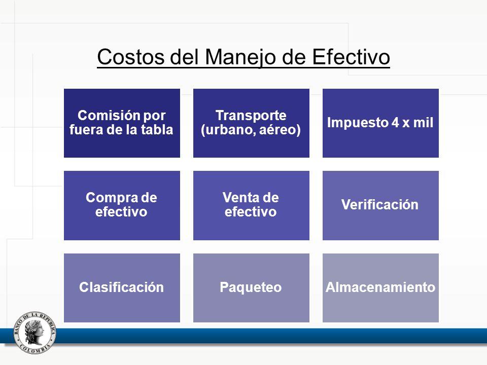 Costos del Manejo de Efectivo Comisión por fuera de la tabla Transporte (urbano, aéreo) Impuesto 4 x mil Compra de efectivo Venta de efectivo Verifica