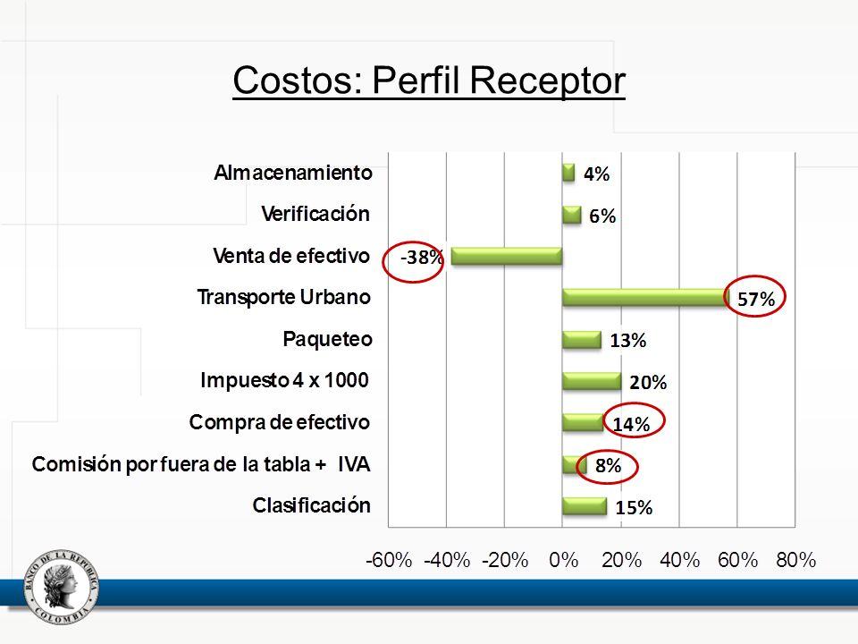 Costos: Perfil Receptor