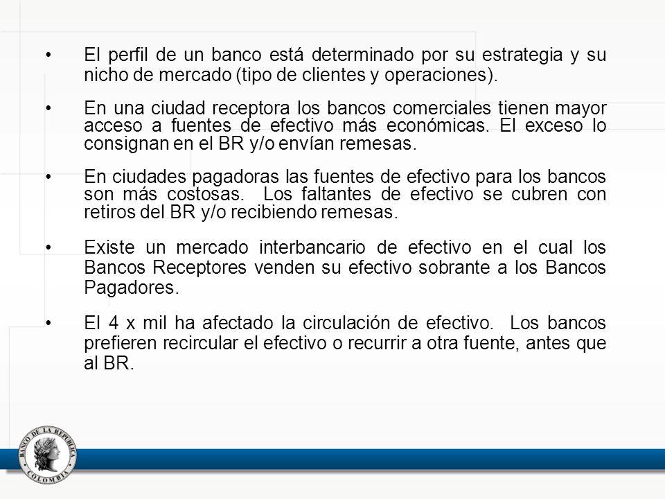 El perfil de un banco está determinado por su estrategia y su nicho de mercado (tipo de clientes y operaciones). En una ciudad receptora los bancos co