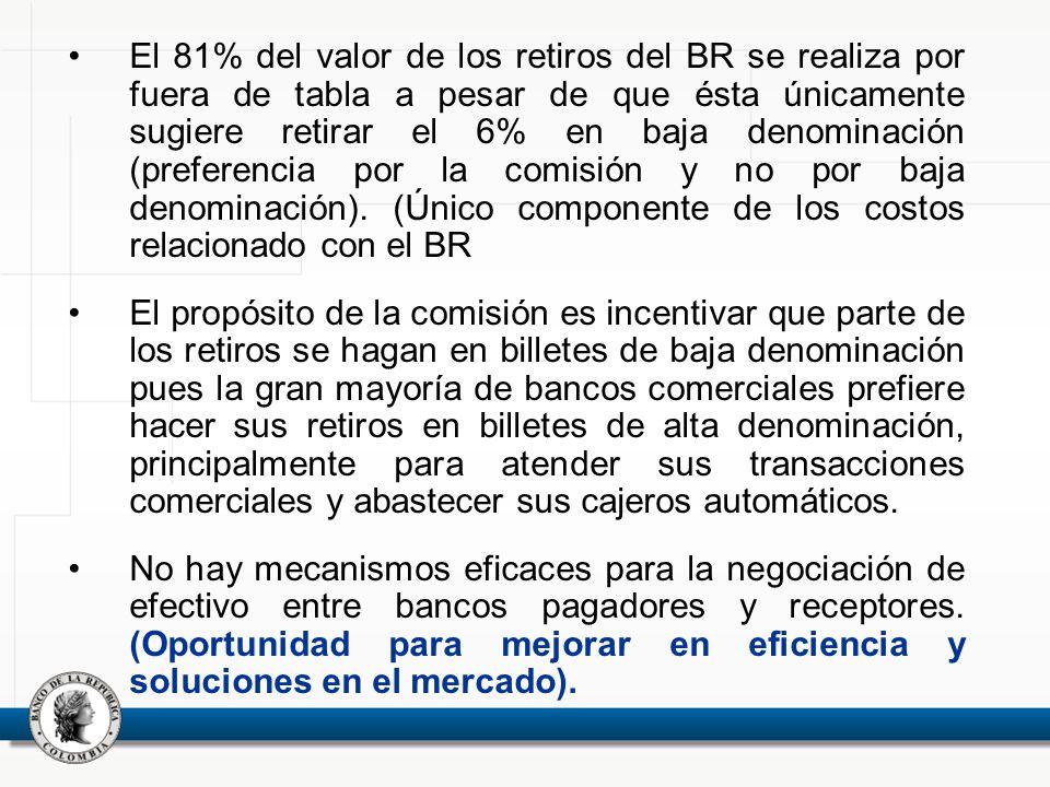 El 81% del valor de los retiros del BR se realiza por fuera de tabla a pesar de que ésta únicamente sugiere retirar el 6% en baja denominación (prefer