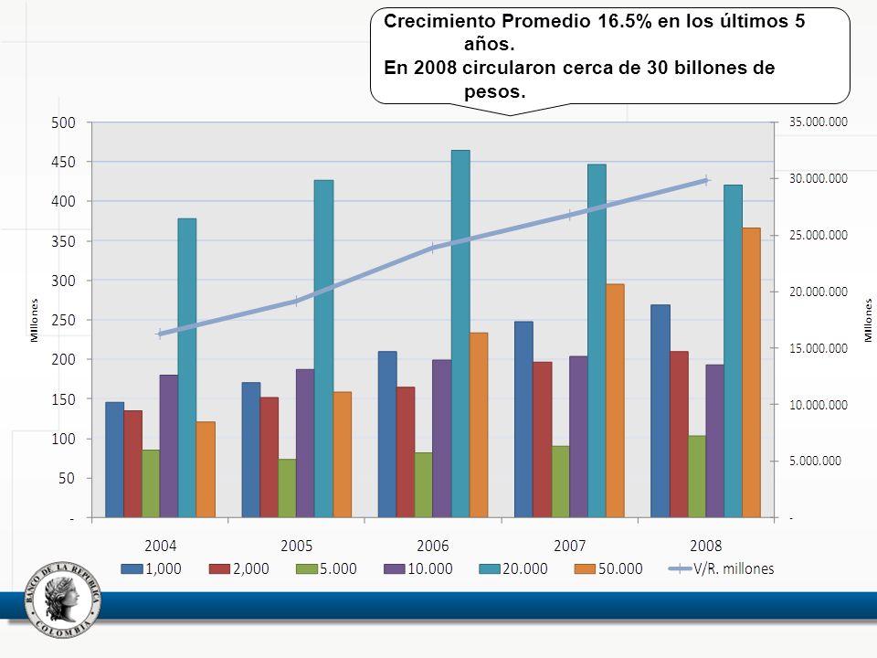 Crecimiento Promedio 16.5% en los últimos 5 años. En 2008 circularon cerca de 30 billones de pesos.