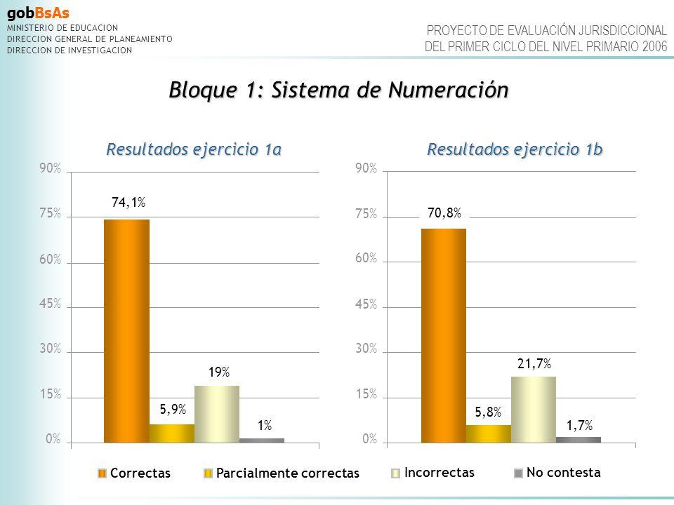 gobBsAs MINISTERIO DE EDUCACION DIRECCION GENERAL DE PLANEAMIENTO DIRECCION DE INVESTIGACION 70,8% 5,8% 21,7% 1,7% 0% 15% 30% 45% 60% 75% 90% PROYECTO