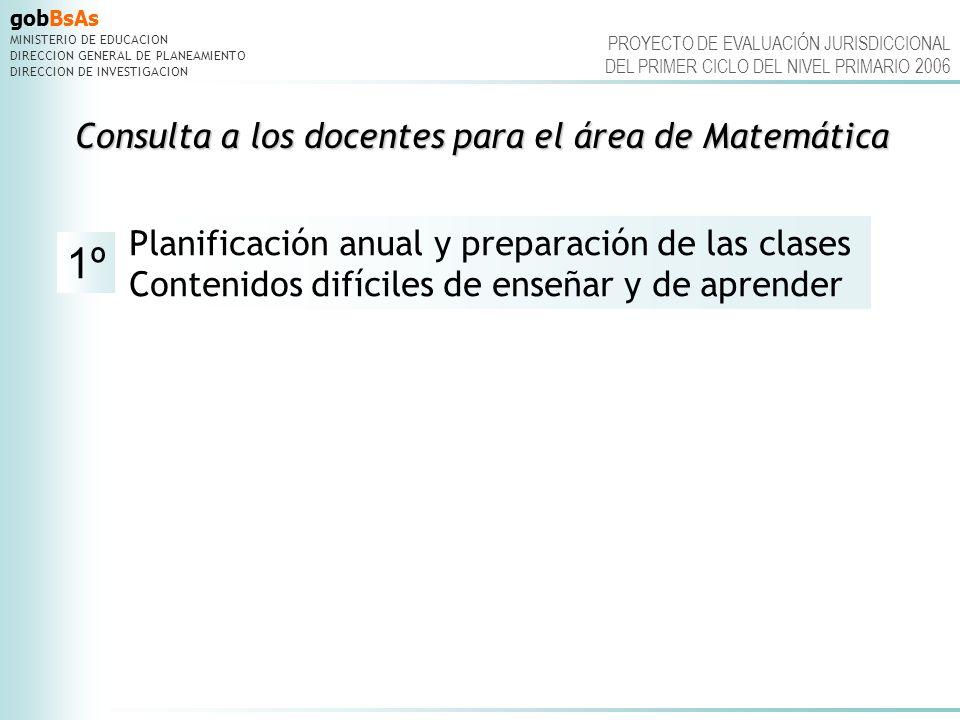 gobBsAs MINISTERIO DE EDUCACION DIRECCION GENERAL DE PLANEAMIENTO DIRECCION DE INVESTIGACION PROYECTO DE EVALUACIÓN JURISDICCIONAL DEL PRIMER CICLO DEL NIVEL PRIMARIO 2006 CONSULTA DOCENTE.Materiales empleados para la planificación anual CONSULTA DOCENTE.