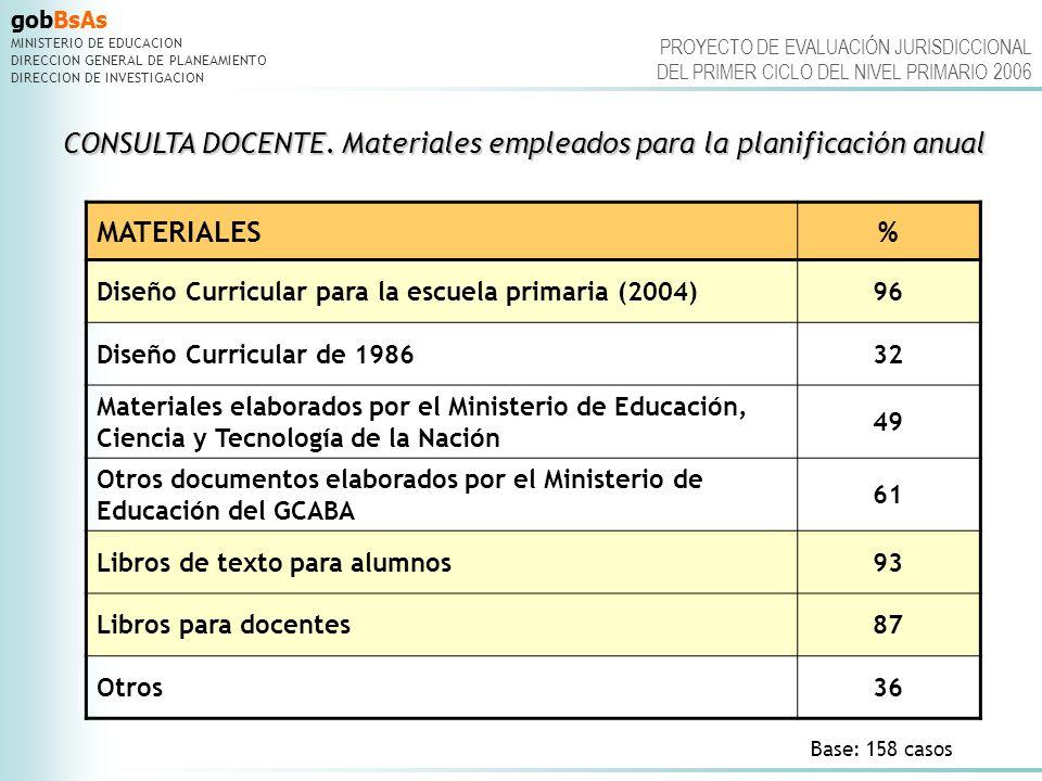 gobBsAs MINISTERIO DE EDUCACION DIRECCION GENERAL DE PLANEAMIENTO DIRECCION DE INVESTIGACION PROYECTO DE EVALUACIÓN JURISDICCIONAL DEL PRIMER CICLO DEL NIVEL PRIMARIO 2006 CONSULTA DOCENTE.Materiales usados para la preparación de las clases CONSULTA DOCENTE.
