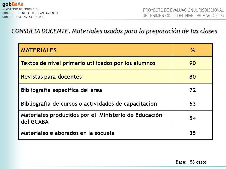 gobBsAs MINISTERIO DE EDUCACION DIRECCION GENERAL DE PLANEAMIENTO DIRECCION DE INVESTIGACION PROYECTO DE EVALUACIÓN JURISDICCIONAL DEL PRIMER CICLO DEL NIVEL PRIMARIO 2006 CONSULTA DOCENTE.Contenidos enseñados referidos a CONSULTA DOCENTE.