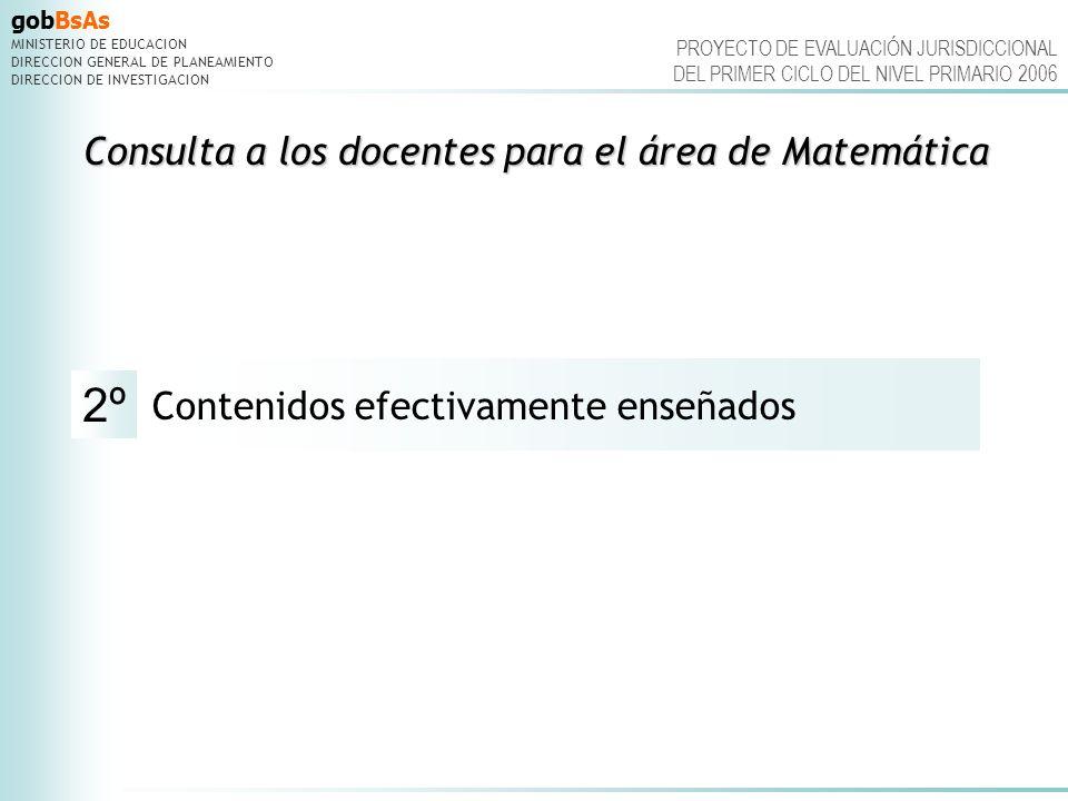 gobBsAs MINISTERIO DE EDUCACION DIRECCION GENERAL DE PLANEAMIENTO DIRECCION DE INVESTIGACION PROYECTO DE EVALUACIÓN JURISDICCIONAL DEL PRIMER CICLO DEL NIVEL PRIMARIO 2006 CONSULTA DOCENTE.Contenidos enseñados referidos CONSULTA DOCENTE.