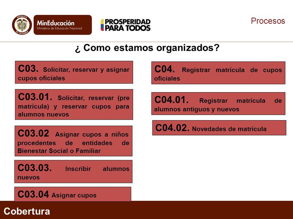 Procesos Cobertura C03. Solicitar, reservar y asignar cupos oficiales C03.01. Solicitar, reservar (pre matrícula) y reservar cupos para alumnos nuevos