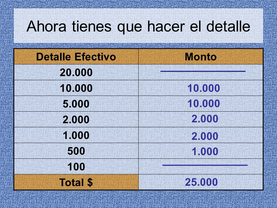 Ahora tienes que hacer el detalle Detalle EfectivoMonto 20.000 10.000 5.000 2.000 1.000 500 100 Total $ 10.000 2.000 1.000 25.000