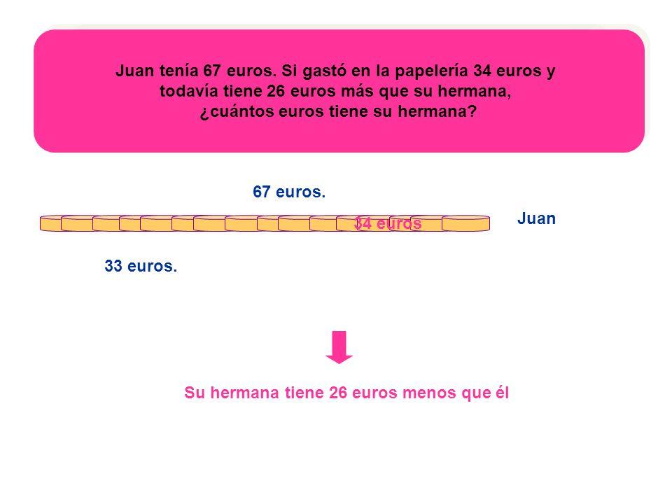 Juan tenía 67 euros. Si gastó en la papelería 34 euros y todavía tiene 26 euros más que su hermana, ¿cuántos euros tiene su hermana Juan tenía 67 euro