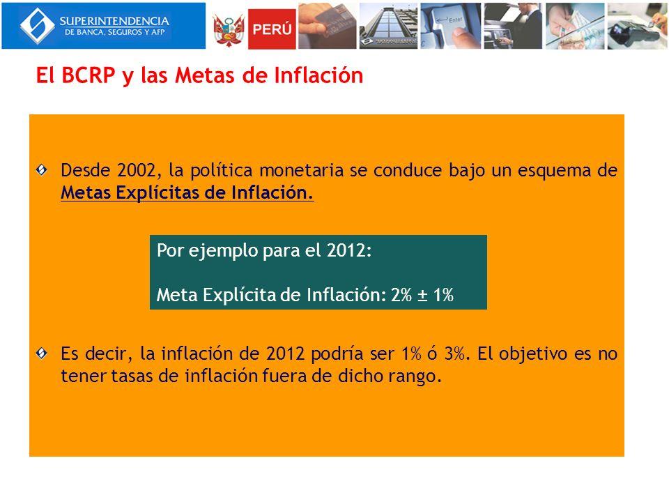 El BCRP y las Metas de Inflación Desde 2002, la política monetaria se conduce bajo un esquema de Metas Explícitas de Inflación. Es decir, la inflación