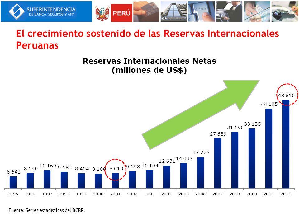 El crecimiento sostenido de las Reservas Internacionales Peruanas Fuente: Series estadísticas del BCRP.
