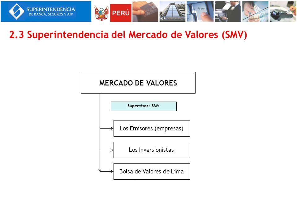 2.3 Superintendencia del Mercado de Valores (SMV) Supervisor: SMV MERCADO DE VALORES Los Emisores (empresas) Los Inversionistas Bolsa de Valores de Li