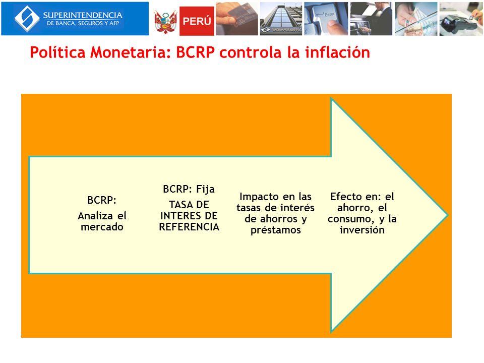Política Monetaria: BCRP controla la inflación Efecto en: el ahorro, el consumo, y la inversión Impacto en las tasas de interés de ahorros y préstamos