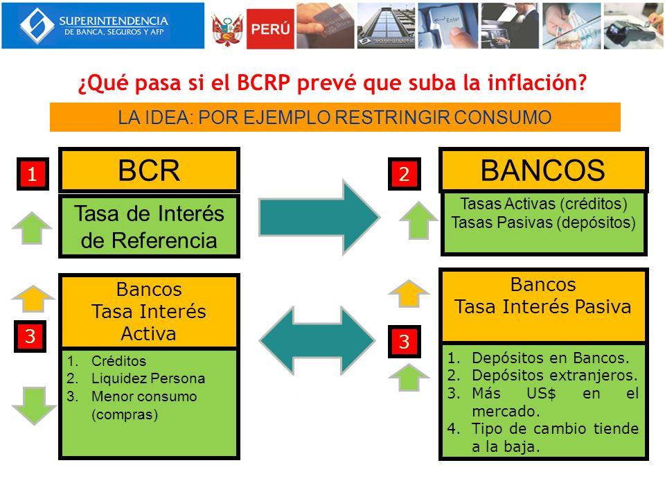 ¿Qué pasa si el BCRP prevé que suba la inflación? LA IDEA: POR EJEMPLO RESTRINGIR CONSUMO 1.Créditos 2.Liquidez Persona 3.Menor consumo (compras) BCR