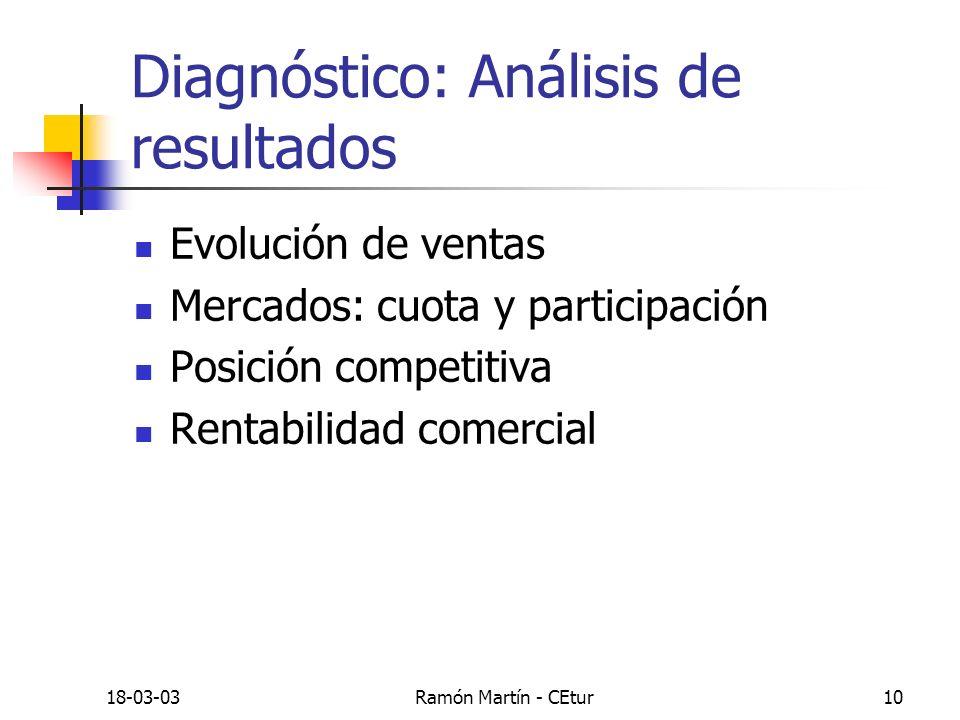 18-03-03Ramón Martín - CEtur10 Diagnóstico: Análisis de resultados Evolución de ventas Mercados: cuota y participación Posición competitiva Rentabilid