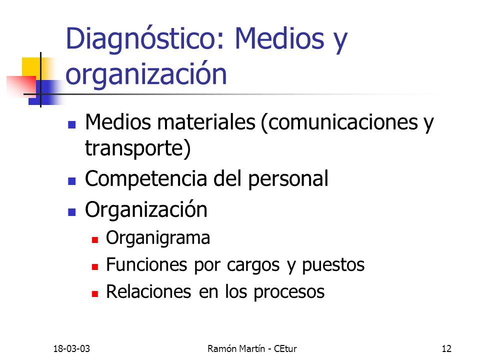 18-03-03Ramón Martín - CEtur12 Diagnóstico: Medios y organización Medios materiales (comunicaciones y transporte) Competencia del personal Organizació