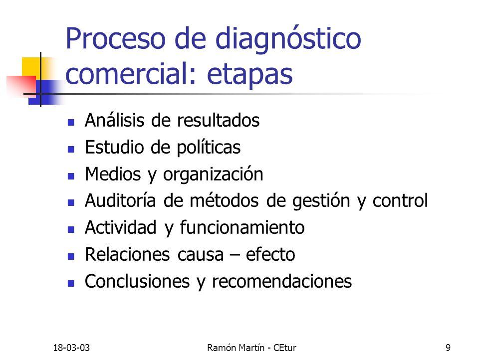 18-03-03Ramón Martín - CEtur9 Proceso de diagnóstico comercial: etapas Análisis de resultados Estudio de políticas Medios y organización Auditoría de