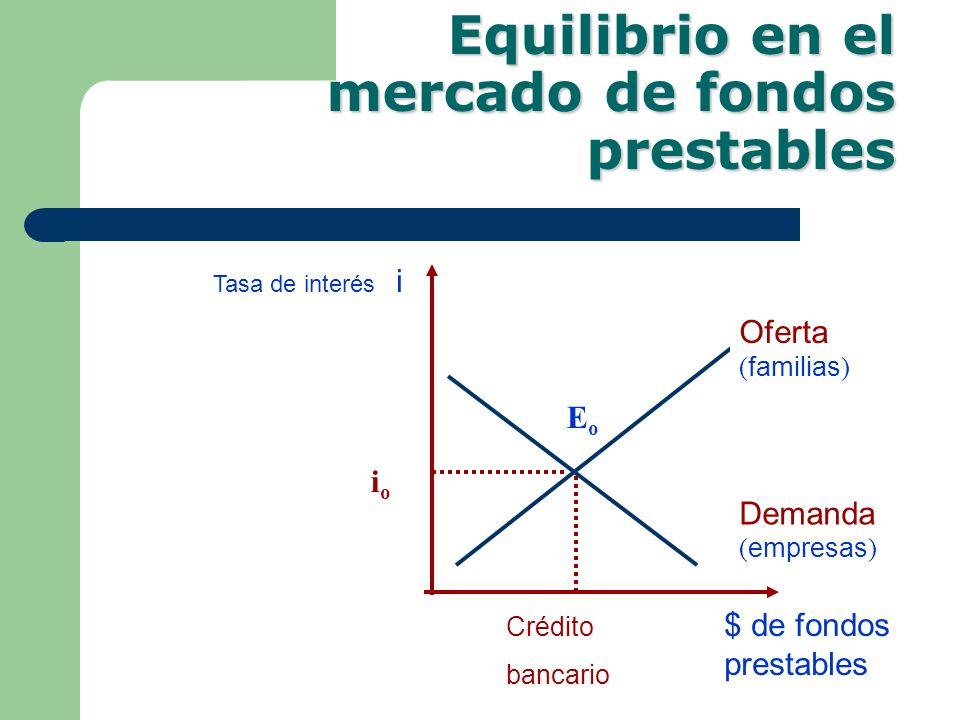 Equilibrio en el mercado de fondos prestables Tasa de interés i Oferta ( familias ) Demanda ( empresas ) $ de fondos prestables ioio EoEo Crédito banc