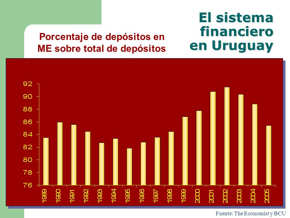Fuente: The Economist y BCU Porcentaje de depósitos en ME sobre total de depósitos El sistema financiero en Uruguay