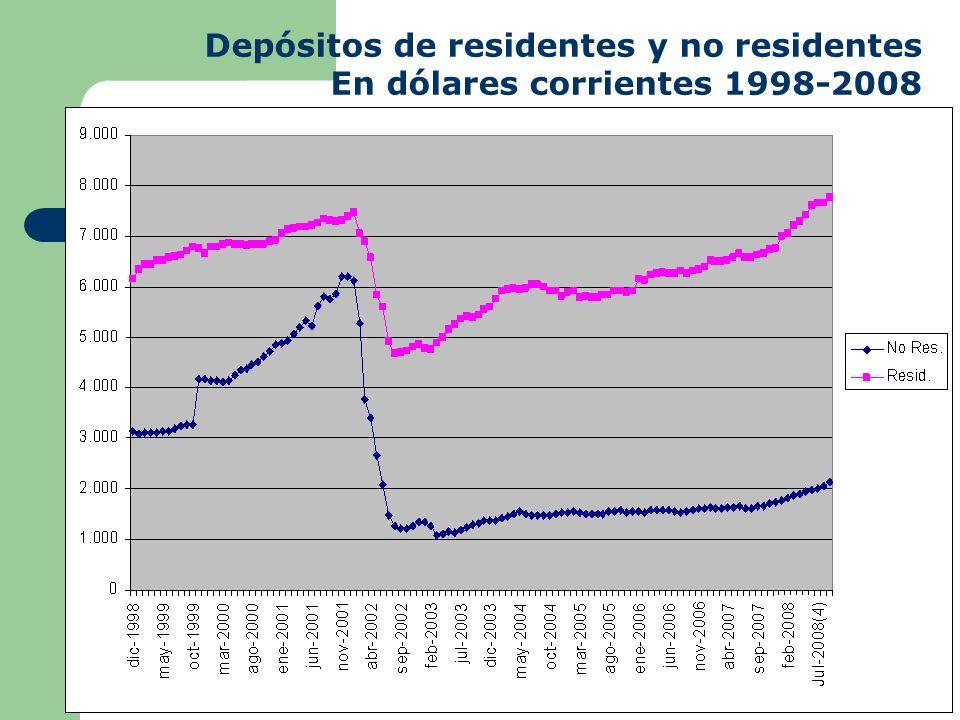 Depósitos de residentes y no residentes En dólares corrientes 1998-2008