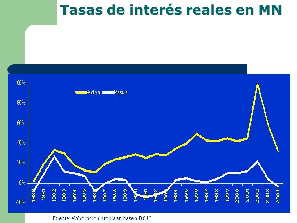 Fuente: elaboración propia en base a BCU Tasas de interés reales en MN