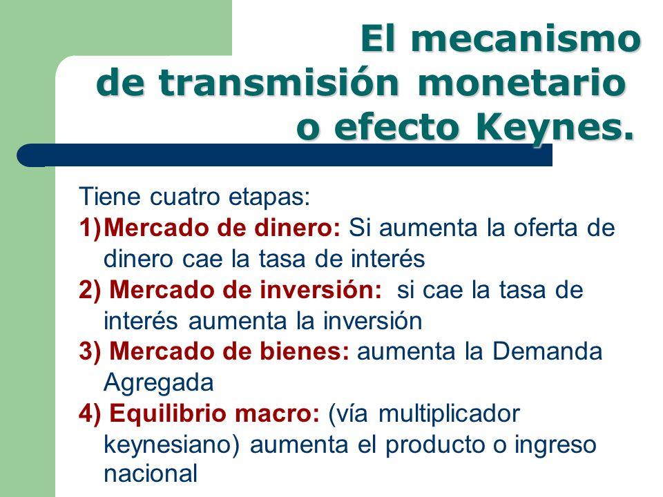 Tiene cuatro etapas: 1)Mercado de dinero: Si aumenta la oferta de dinero cae la tasa de interés 2) Mercado de inversión: si cae la tasa de interés aum