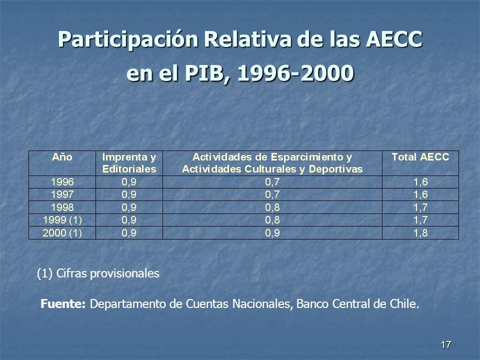 17 Participación Relativa de las AECC en el PIB, 1996-2000 (1) Cifras provisionales Fuente: Departamento de Cuentas Nacionales, Banco Central de Chile