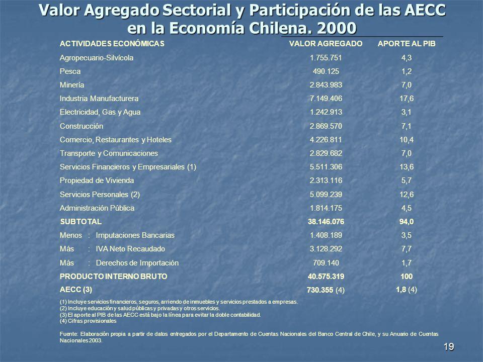 19 Valor Agregado Sectorial y Participación de las AECC en la Economía Chilena. 2000 ACTIVIDADES ECONÓMICASVALOR AGREGADOAPORTE AL PIB Agropecuario-Si