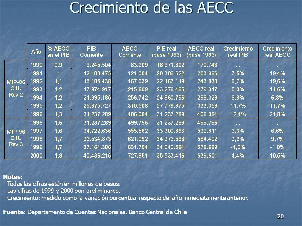 20 Crecimiento de las AECC Notas: - Todas las cifras están en millones de pesos. - Las cifras de 1999 y 2000 son preliminares. - Crecimiento: medido c