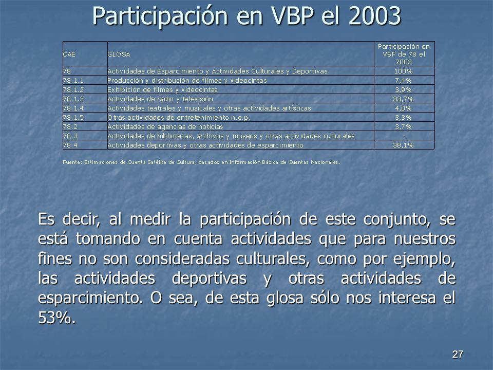 27 Participación en VBP el 2003 Es decir, al medir la participación de este conjunto, se está tomando en cuenta actividades que para nuestros fines no son consideradas culturales, como por ejemplo, las actividades deportivas y otras actividades de esparcimiento.
