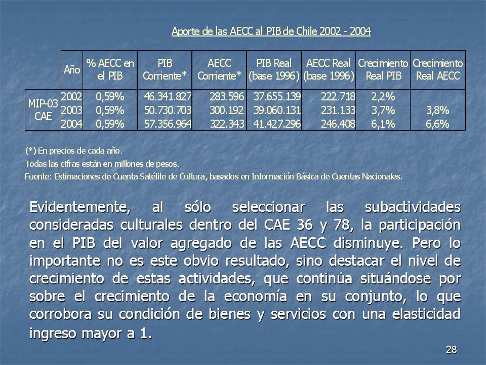 28 Evidentemente, al sólo seleccionar las subactividades consideradas culturales dentro del CAE 36 y 78, la participación en el PIB del valor agregado de las AECC disminuye.