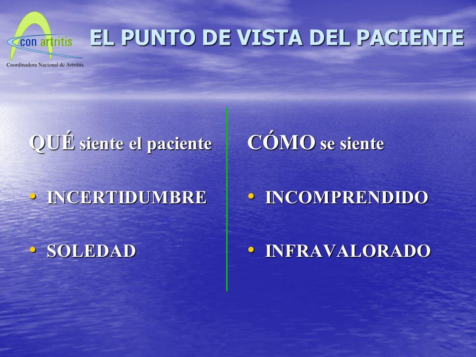 QUÉ siente el paciente INCERTIDUMBRE INCERTIDUMBRE SOLEDAD SOLEDAD CÓMO se siente INCOMPRENDIDO INCOMPRENDIDO INFRAVALORADO INFRAVALORADO EL PUNTO DE VISTA DEL PACIENTE