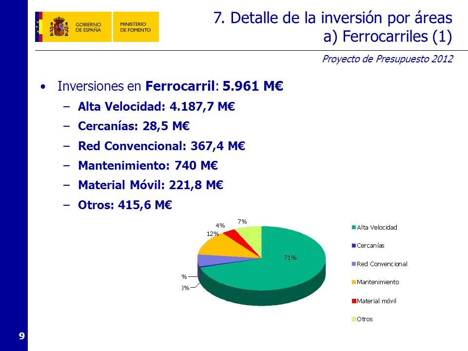 Proyecto de Presupuesto 2012 9 Inversiones en Ferrocarril: 5.961 M –Alta Velocidad: 4.187,7 M –Cercanías: 28,5 M –Red Convencional: 367,4 M –Mantenimiento: 740 M –Material Móvil: 221,8 M –Otros: 415,6 M 7.