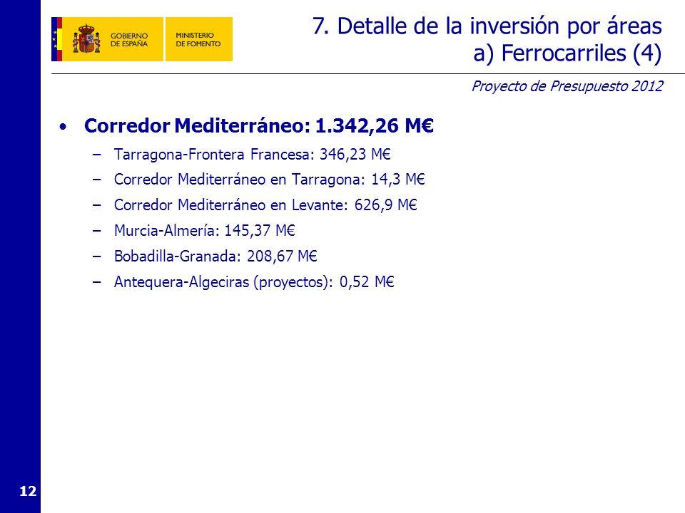 Proyecto de Presupuesto 2012 12 Corredor Mediterráneo: 1.342,26 M –Tarragona-Frontera Francesa: 346,23 M –Corredor Mediterráneo en Tarragona: 14,3 M –