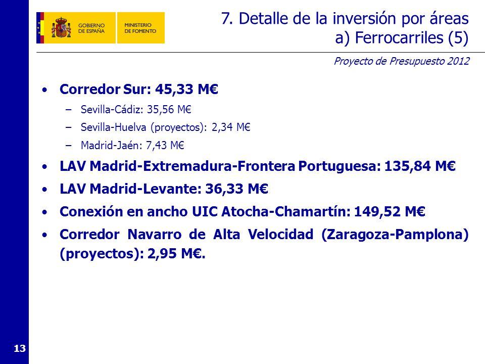 Proyecto de Presupuesto 2012 13 Corredor Sur: 45,33 M –Sevilla-Cádiz: 35,56 M –Sevilla-Huelva (proyectos): 2,34 M –Madrid-Jaén: 7,43 M LAV Madrid-Extremadura-Frontera Portuguesa: 135,84 M LAV Madrid-Levante: 36,33 M Conexión en ancho UIC Atocha-Chamartín: 149,52 M Corredor Navarro de Alta Velocidad (Zaragoza-Pamplona) (proyectos): 2,95 M.