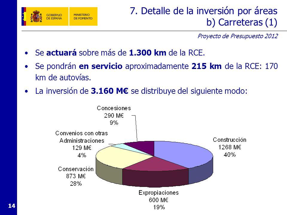 Proyecto de Presupuesto 2012 14 7. Detalle de la inversión por áreas b) Carreteras (1) Se actuará sobre más de 1.300 km de la RCE. Se pondrán en servi