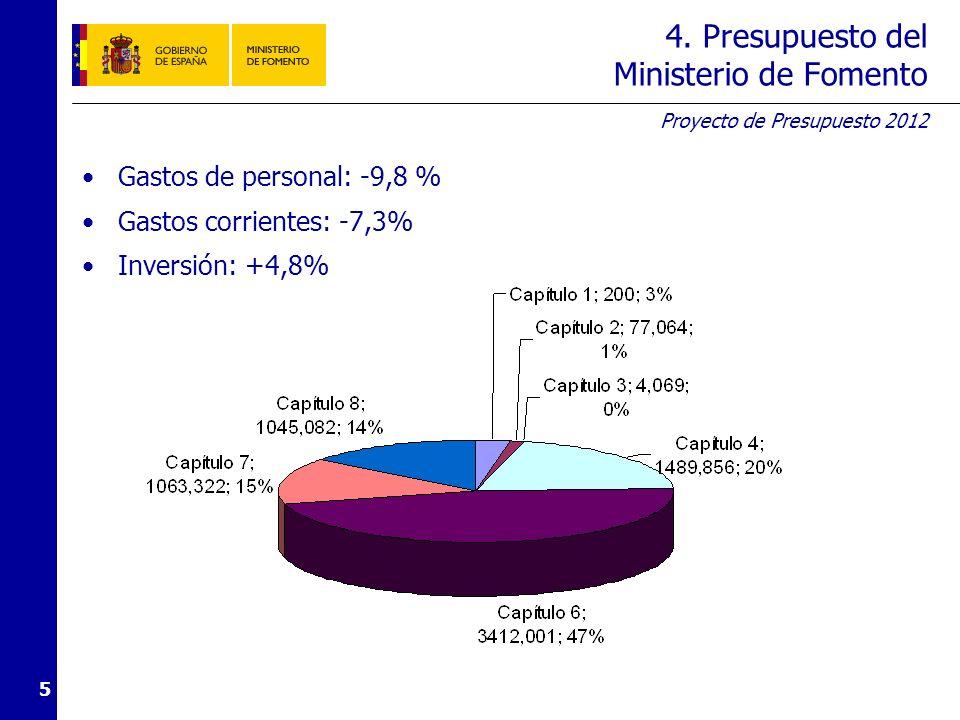 Proyecto de Presupuesto 2012 5 4. Presupuesto del Ministerio de Fomento Gastos de personal: -9,8 % Gastos corrientes: -7,3% Inversión: +4,8%